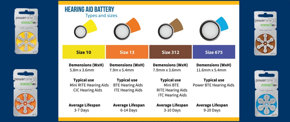 Hearing Aid Battery Types